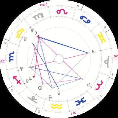 carta natal astrologia y autoconocimiento